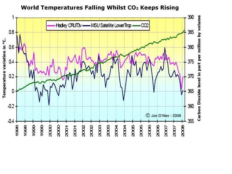 Evolució diferent de la temperatura i CO2