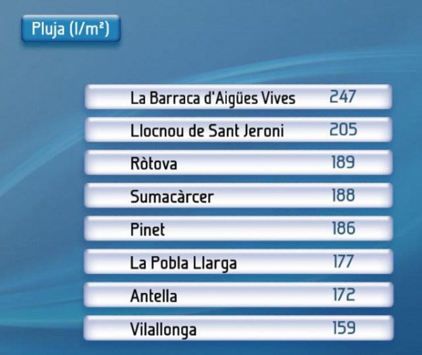 Acumulats més destacables a la Comunitat Valenciana. Font: RTVV