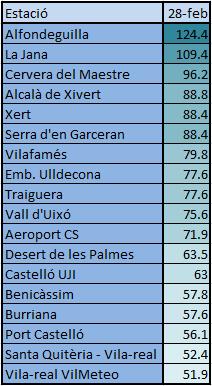 Acumulats més importants a la província de Castelló. Font: AEMET, Meteoclimatic, CHJ, CEAMET, VilMeteo.