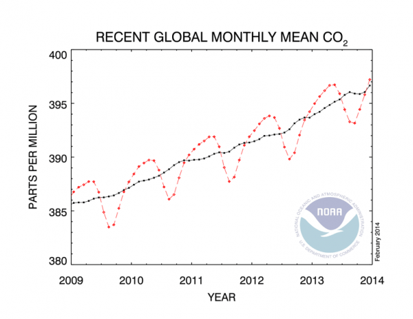 co2_trend_gl