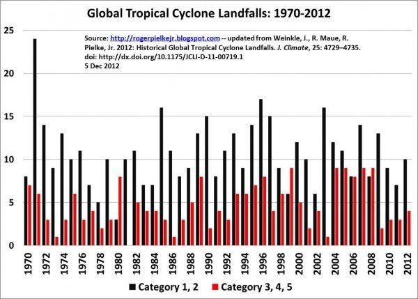 globalTClandfalls2012